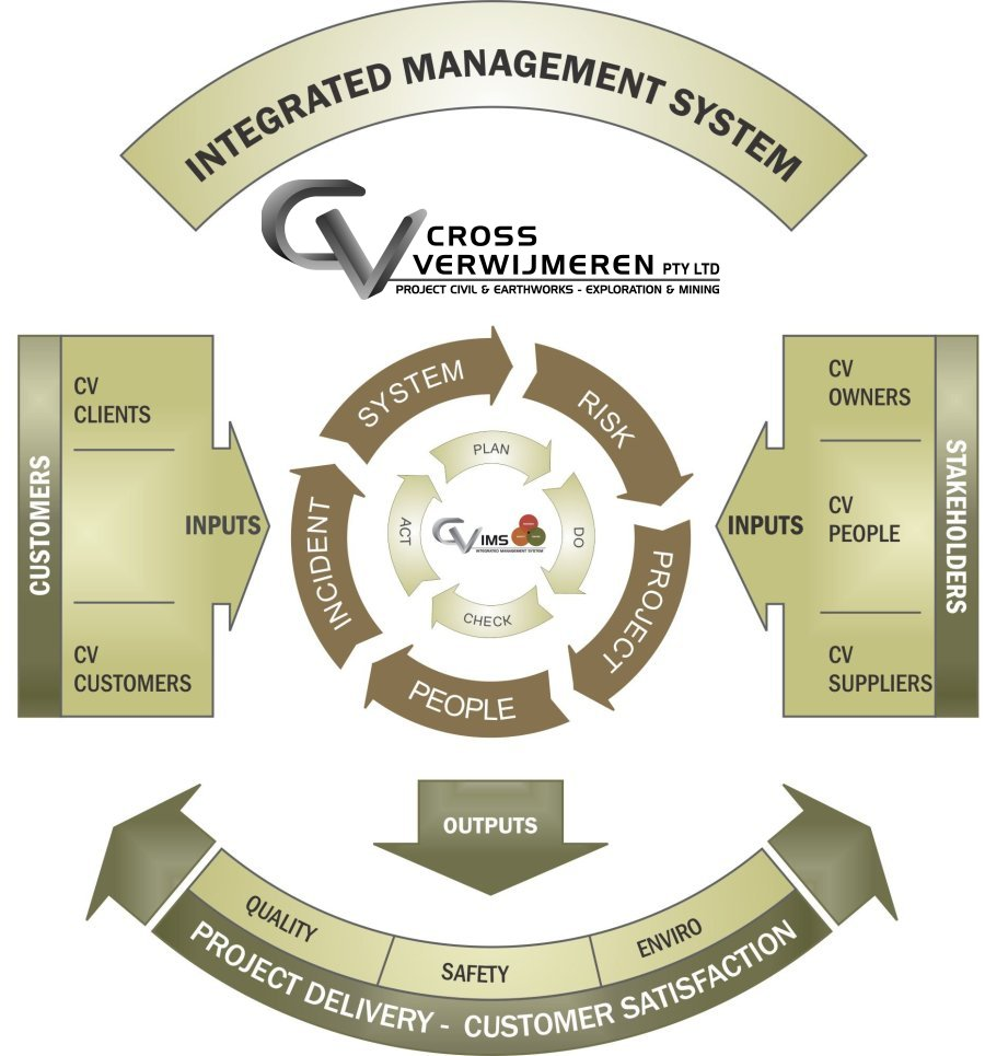 integrated management system